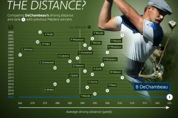 Will Bryson go the distance?